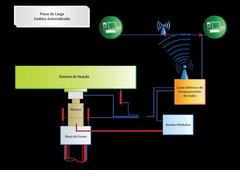 Sistema de aquisição de dados típico